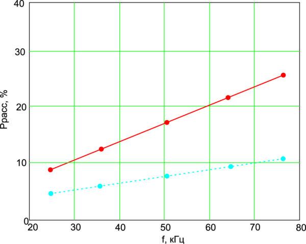 Зависимость мощности, рассеиваемой на транзисторах, от частоты при фиксированной скважности, равной 2, при наличии выходного дросселя (сплошная линия) и его отсутствии (прерывистая линия)