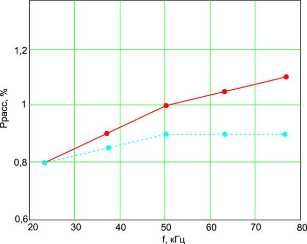 Зависимость мощности, рассеиваемой на трансформаторе, от частоты при фиксированной скважности, равной 2, при наличии выходного дросселя (сплошная линия) и его отсутствии (прерывистая линия)