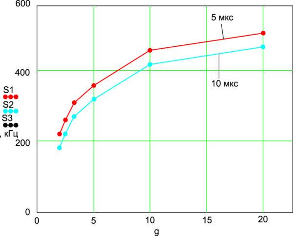 Характер изменения ширины спектра импульсов тока в зависимости от скважности g при различной длительности фронтов импульсов управления