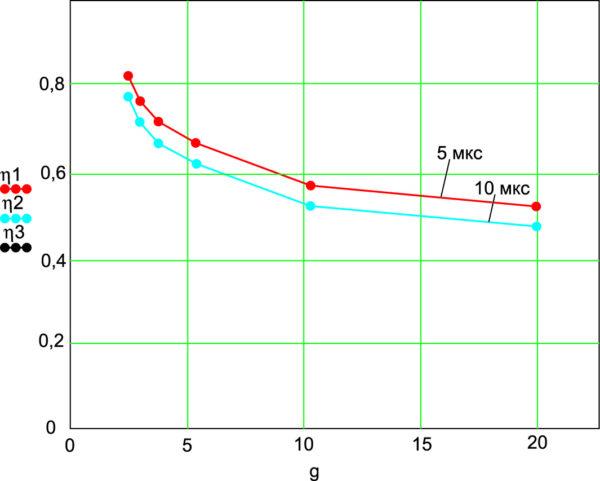 Зависимость КПД ИСА переменного тока от скважности импульсов при частоте 25 кГц и нагрузке 0,3 Ом при различной длительности фронтов импульсов управления