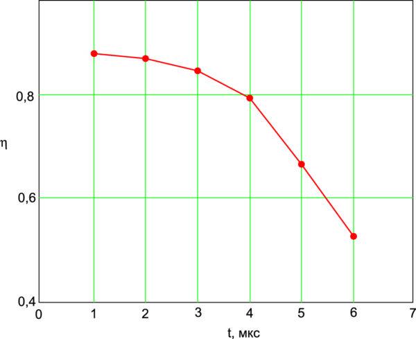 Зависимость КПД ИСА переменного тока при частоте 25 кГц, скважности 2 и нагрузке 0,3 Ом при различной длительности фронтов импульсов управления