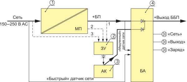 Функциональная схема ББП