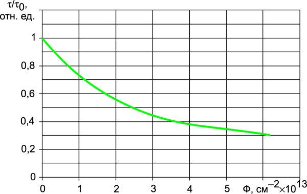 Зависимость времени жизни неосновных носителей заряда t в n-базе NPT+ IGBT на напряжение 1200 В от дозы облучения электронами Ф