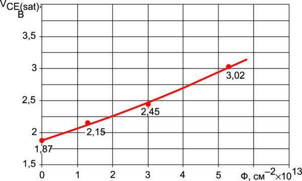 Зависимость напряжения насыщения транзистора NPT+ IGBT на напряжение 1200 В от дозы электронного облучения. IC = 50 А, T = 25 °С