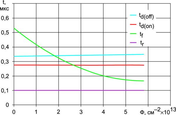 Зависимость времен задержки включения td(on) и выключения td(off), времени нарастания тока при включении tr и времени спада тока при выключении tf транзистора NPT+ IGBT на напряжение 1200 В от дозы электронного облучения (режим измерения: IC = 50 А, VCC = 600 В, RG = 15 Ом, Т = 125 °C)