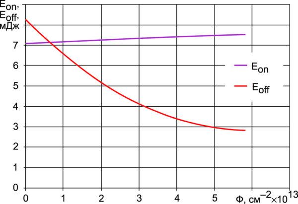 Зависимость энергии потерь при включении Eon и выключении Eoff транзистора NPT+ IGBT на напряжение 1200 В от дозы электронного облучения (режим измерения: IC = 50 А, VCC = 600 В, RG = 15 Ом, Т = 125 °C)