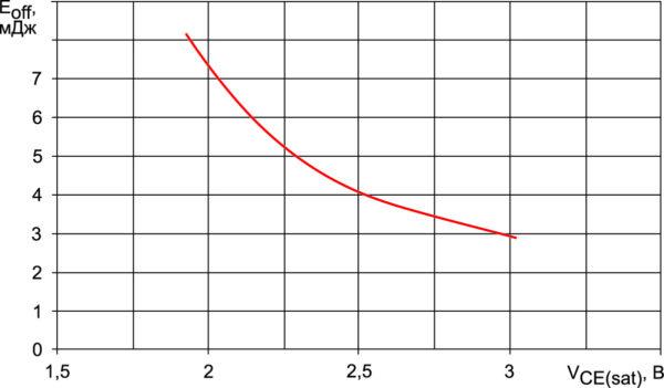 Взаимосвязь энергии потерь при выключении транзистора NPT+ IGBT на напряжение 1200 В с напряжением насыщения (режимы измерения: IC = 50 А, VCC = 600 В, RG = 15 Ом, Т = 125 °C)