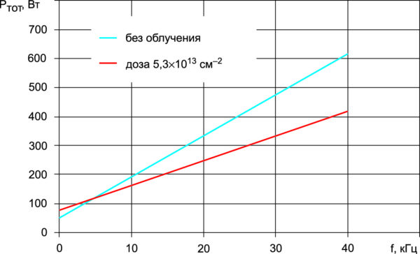 Зависимость суммарных потерь в транзисторах NPT+ IGBT на напряжение 1200 В от частоты переключения