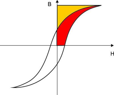 Типовая кривая В–Н