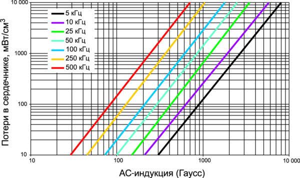 Зависимость потерь в сердечнике от пиковой индукции на разных частотах