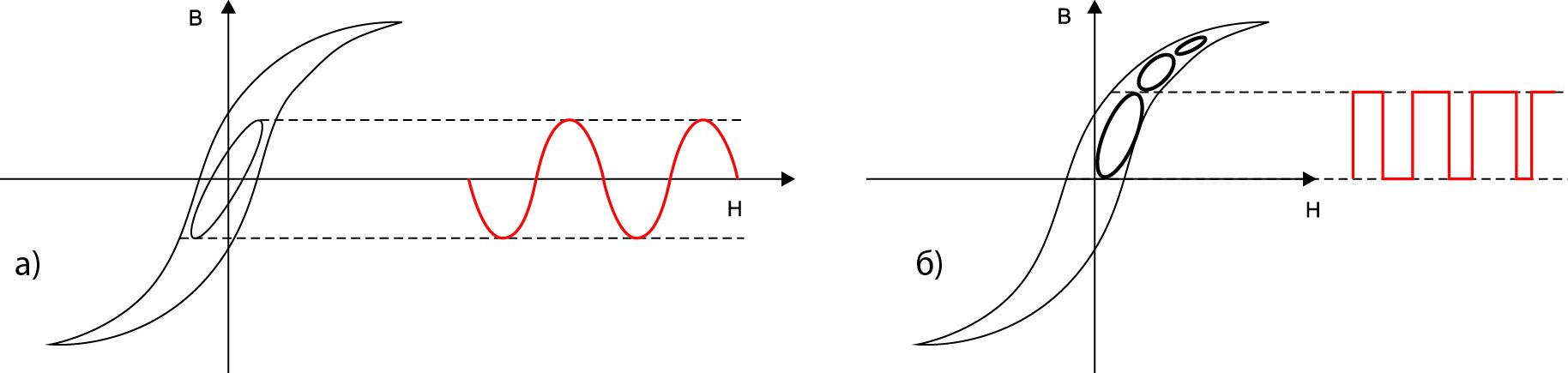 Моделирование с использованием выражения Штейнмеца и его расширений