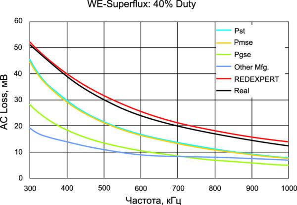 АС-потери индуктора с сердечником из WE Superflux при коэффициенте заполнения 40%