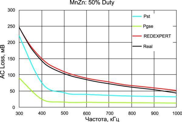 АС-потери индуктора с сердечником из MnZn при коэффициенте заполнения 50%