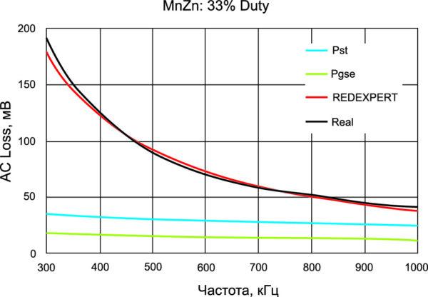 АС-потери индуктора с сердечником из MnZn при коэффициенте заполнения 33%