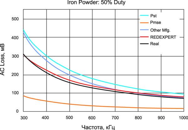 АС-потери индуктора с сердечником из железного порошка при коэффициенте заполнения 50%