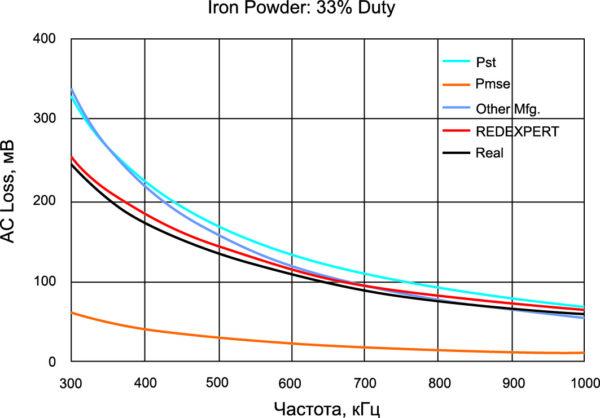 АС-потери индуктора с сердечником из железного порошка при коэффициенте заполнения 33%