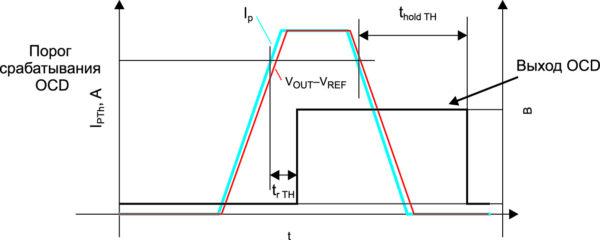 Время отклика OCD-триггера tr составляет 2,2 мкс максимум, а время удержания thold составляет 1 мс