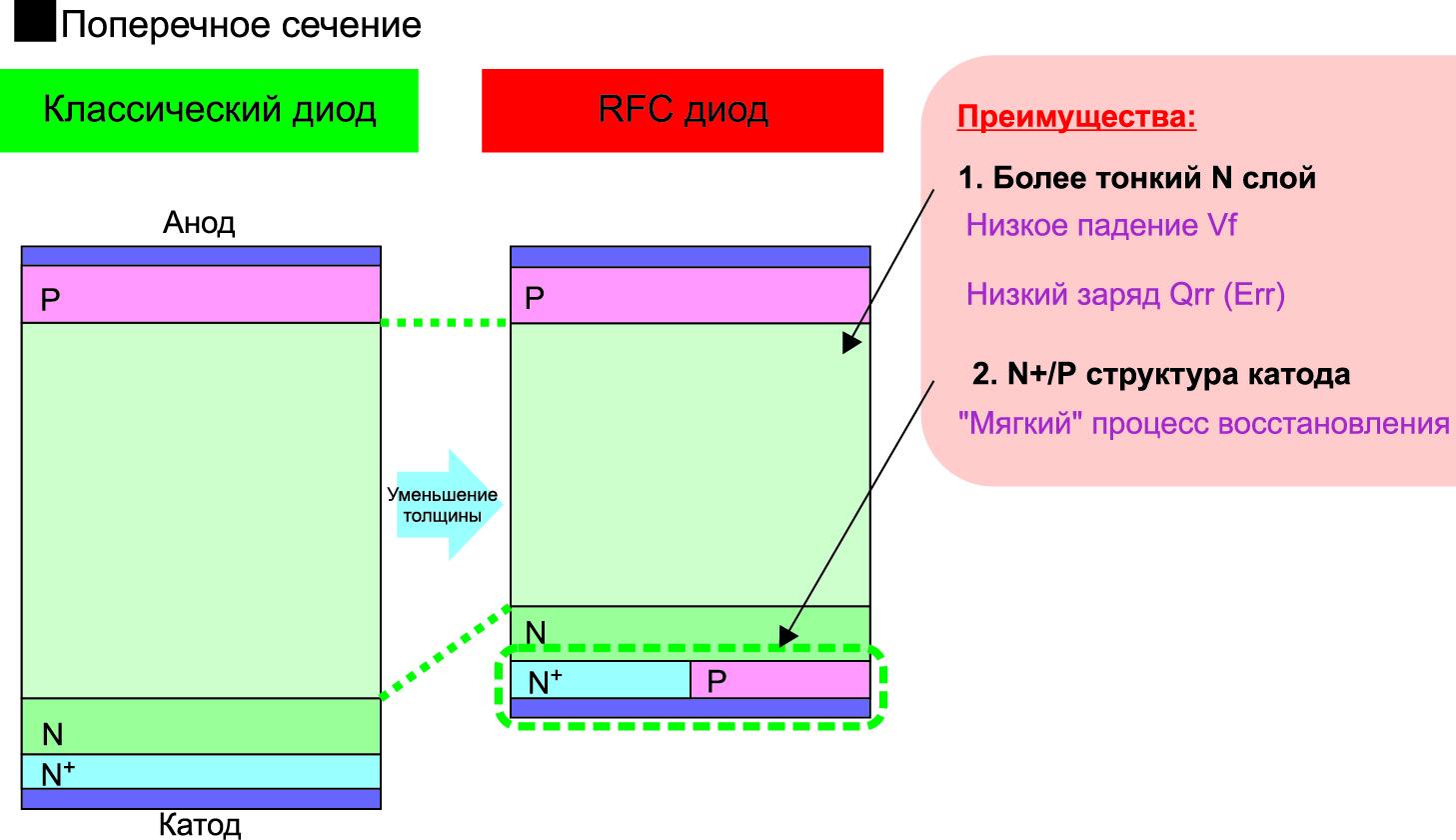 Схематичное изображение поперечного сечения RFC-диода
