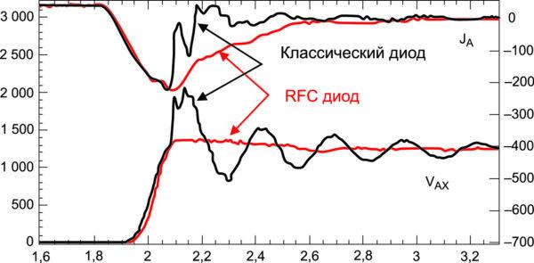 Сравнение процесса восстановления классического диода и RFC-диода