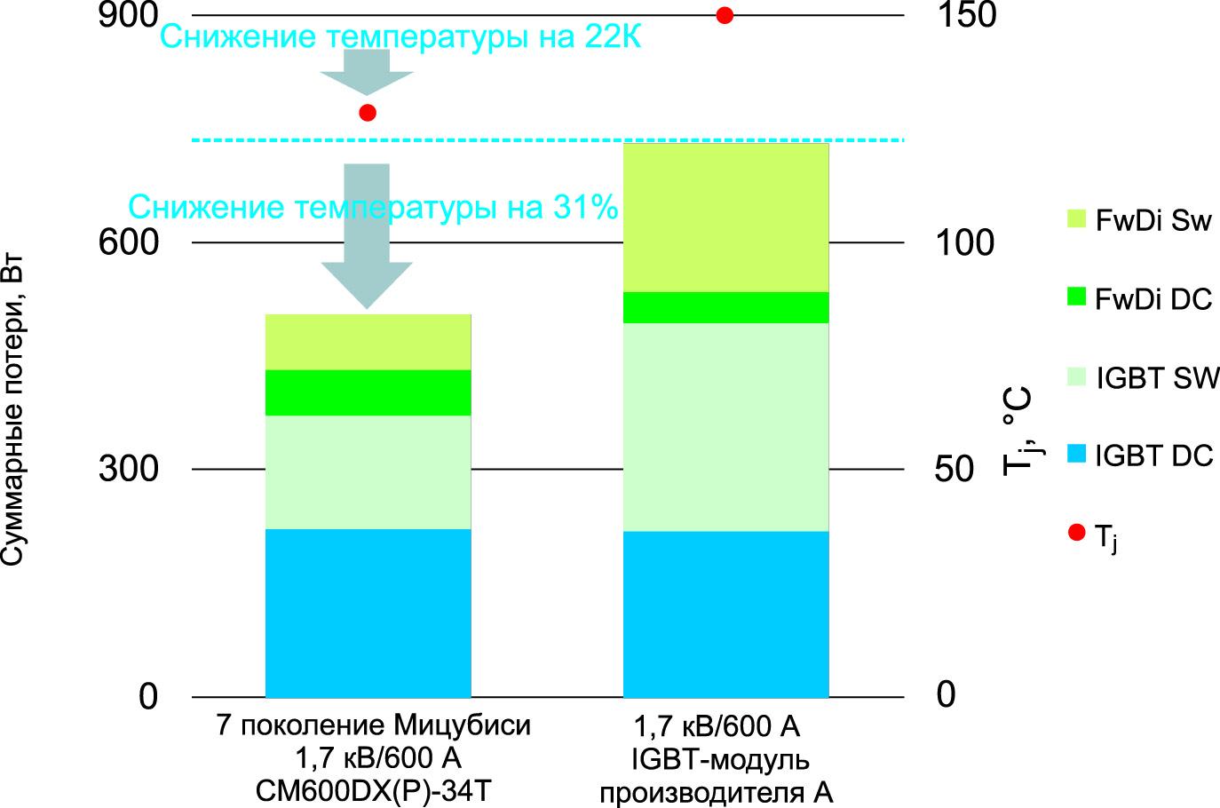 Сравнение суммарных потерь в модулях (VCC = 1000 В; IO = 270 A; fc = 2 кГц; cos(j) = 0,8; M = 1; Ta = +40 °C; Rth(s-a) = 90 K/кВт, RG мин)