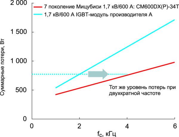 Зависимость суммарных потерь в модулях от частоты ШИМ (VCC = 1000 В; IO = 270 A; cos(j) = 0,8; M = 1; Ta = +40 °C; Rth(s-a) = 90 K/кВт; RG мин)