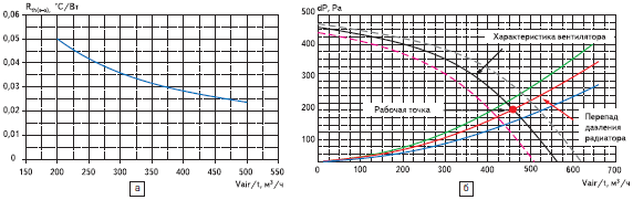 Зависимость теплового сопротивления от скорости потока