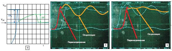 Влияние снабберных цепей на величину переходного перенапряжения