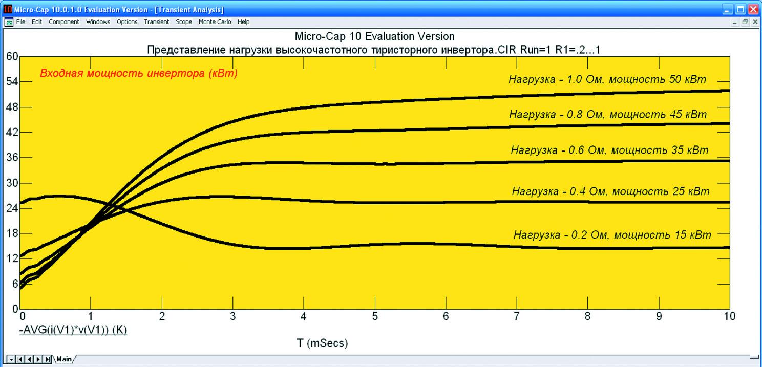 Графики изменения входной мощности инвертора в зависимости от изменения эквивалентного сопротивления нагрузки
