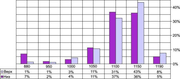 Гистограмма распределения Ur для чипов диодов прямой полярности в зависимости от расположения на пластине при термомиграции