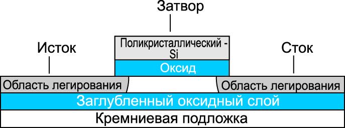 MOSFET в технологии гальванической изоляции «кремний–на–изоляторе» (SoI)