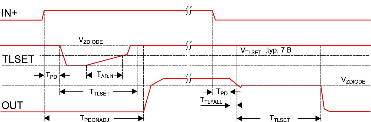 Функция TLTO — выключение драйвера в два этапа