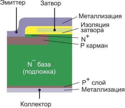 Поперечный разрез кристалла NPT IGBT (Gen5)