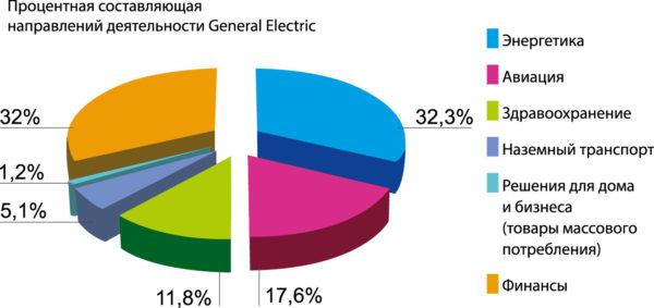 Процентная составляющая направлений деятельности General Electric