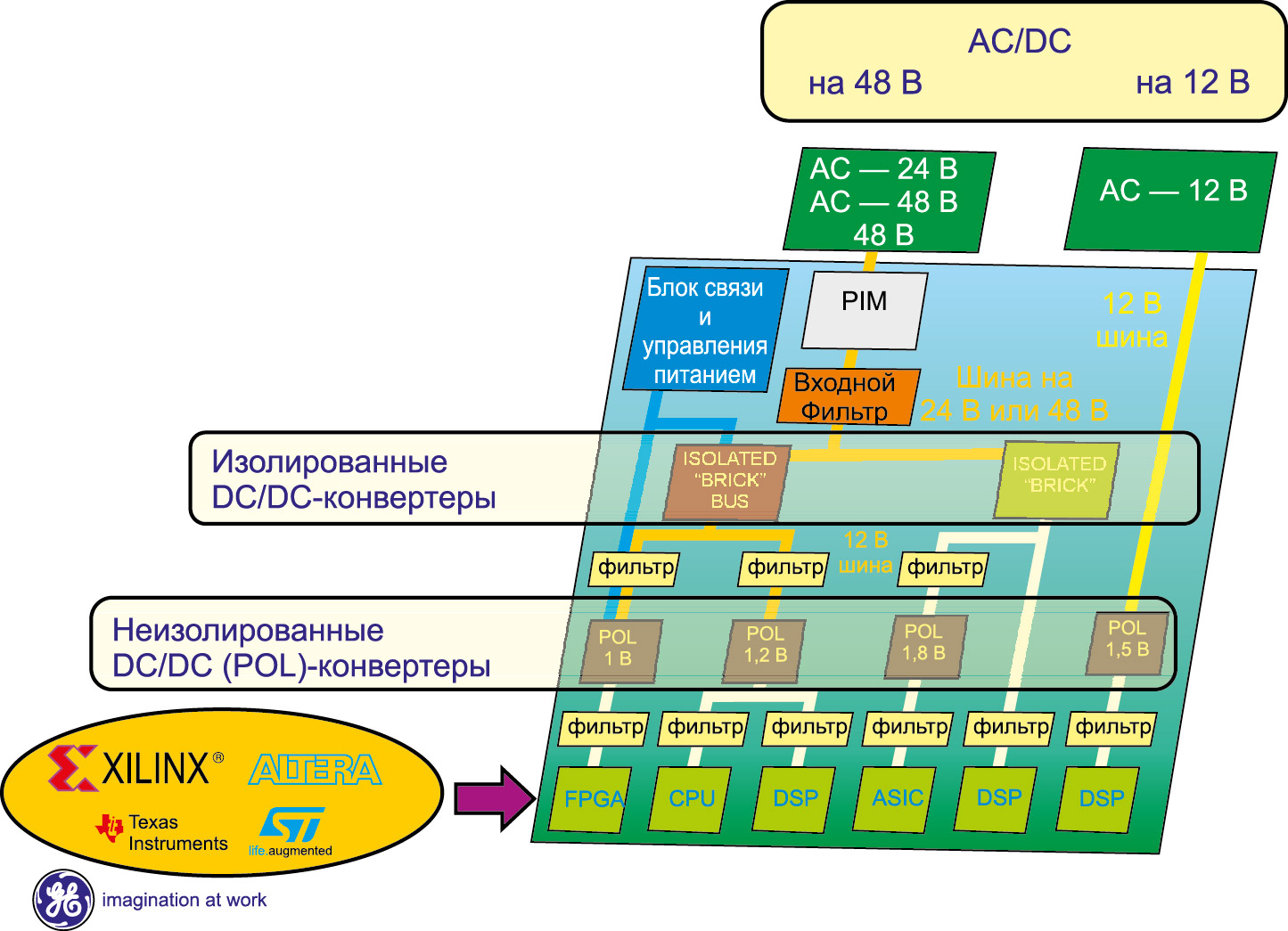 Структурная схема системы питания распределенной архитектуры с промежуточной шиной, предназначенная для сложных микропроцессорных устройств