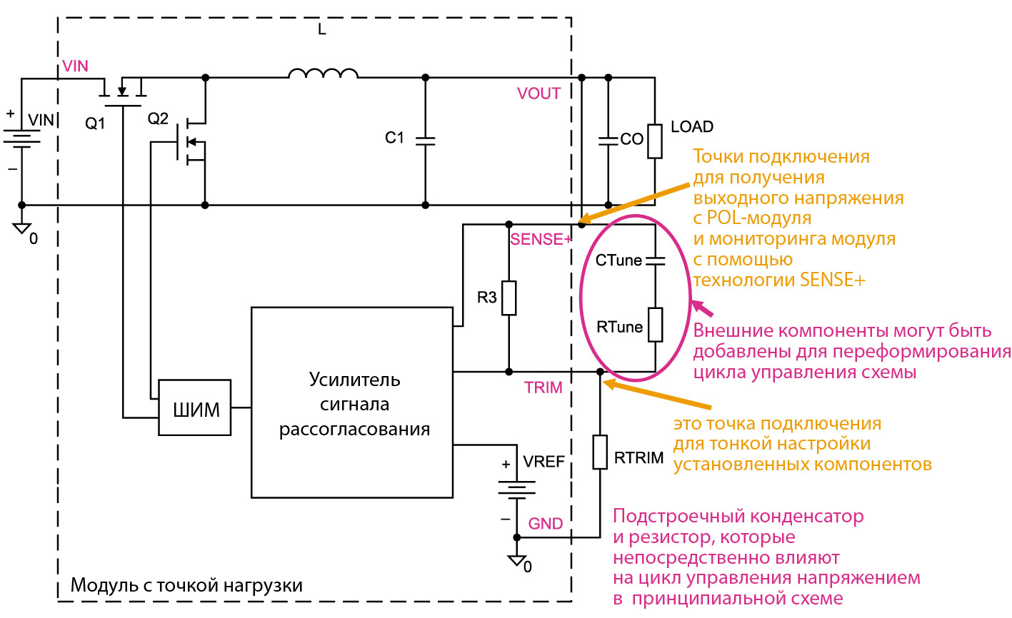 Структурная схема, поясняющая принцип работы технологии Tunable Loop