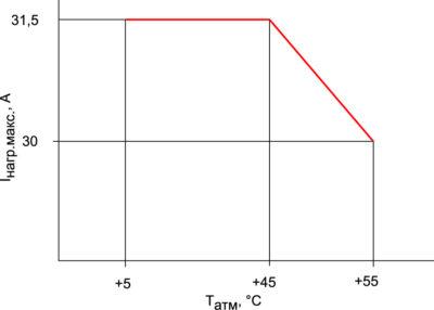 Ограничение максимального тока нагрузки в зависимости от температуры окружающей среды