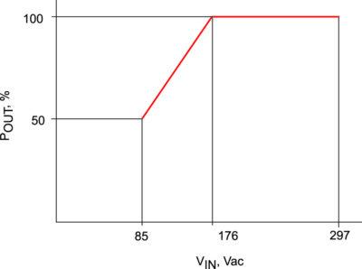 Ограничение мощности в зависимости от величины входного напряжения