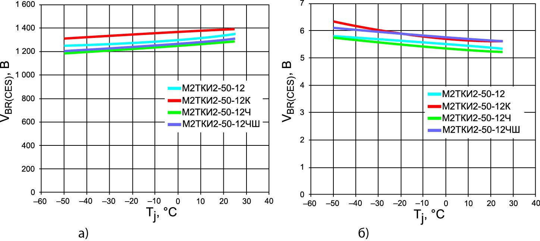 Температурные зависимости напряжения лавинного пробоя коллектор-эмиттер и порогового напряжения затвор-эмиттер