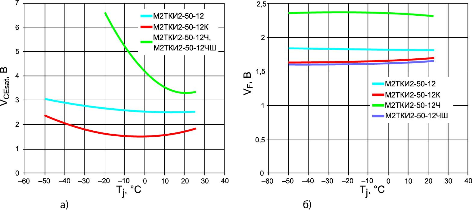 Температурные зависимости напряжения насыщения коллектор-эмиттер IGBT и импульсного прямого напряжения диода