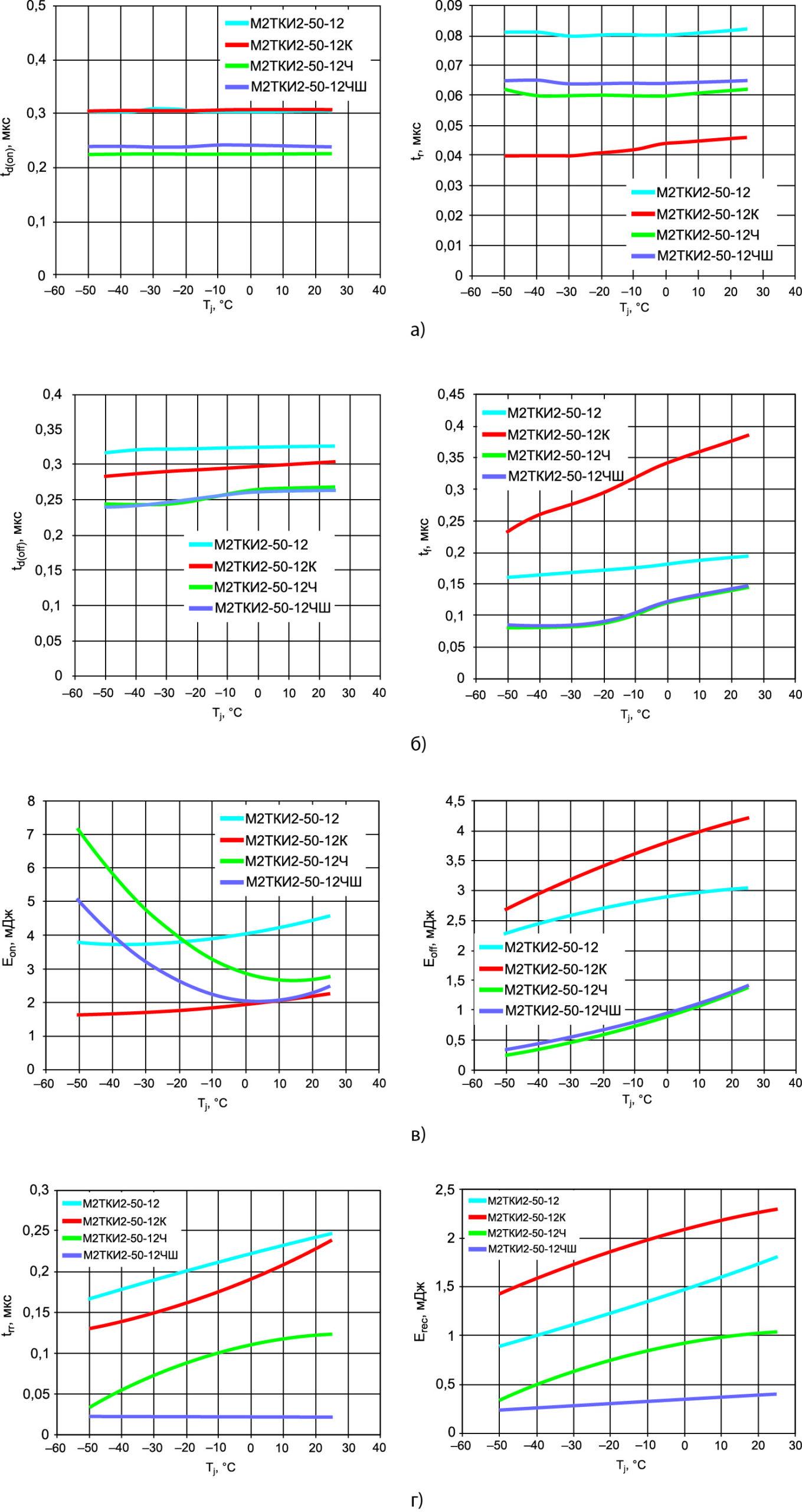 Температурные зависимости динамических параметров IGBT