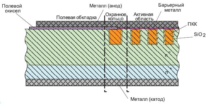 Конструкция 100-В Trench-диода Шоттки