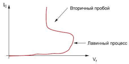 Типовая ВАХ вторичного пробоя