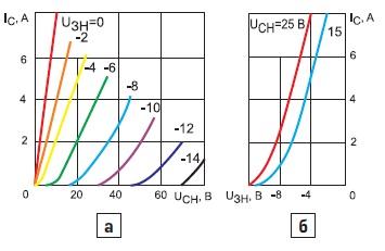 а) Семейство ВАХ; б) передаточные характеристики СИТ