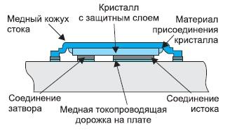 Разрез корпуса DirectFET