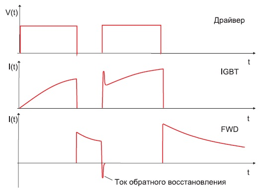 Напряжение назатворе, ток IGBT и диода