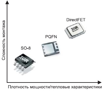 Эффективность современных корпусов фирмы IR
