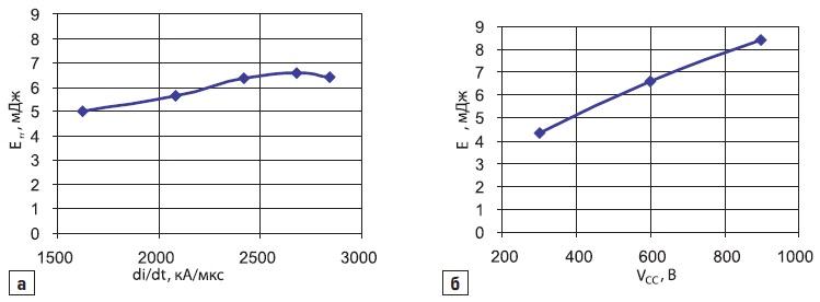 Зависимость динамических потерь CAL-диода