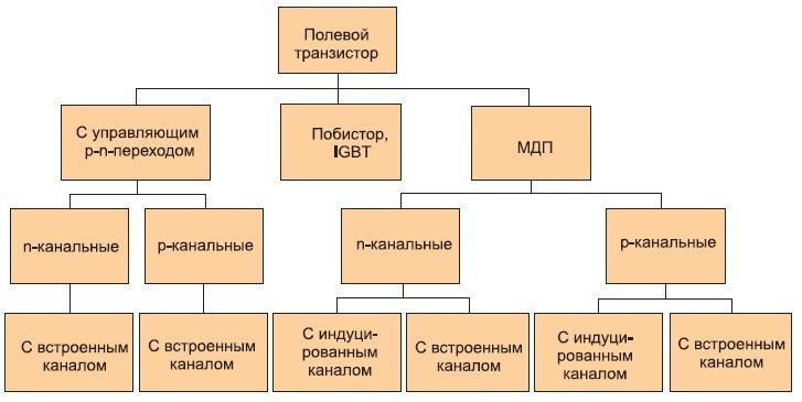 Классификация мощных полевых транзисторов