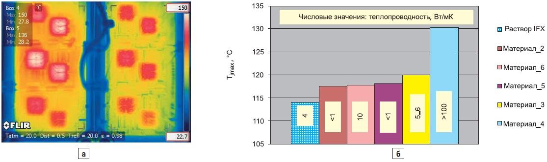 а) Результаты термографического измерения температуры кристаллов; б) экспериментальные данные пошести различным теплопроводящим материалам