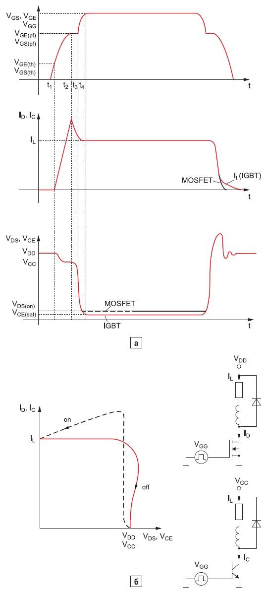 Типовые характеристики «жесткого» переключения MOSFET иIGBT(резистивно-индуктивная нагрузка)